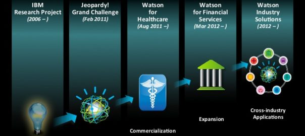 Is IBM Watson the Answer?